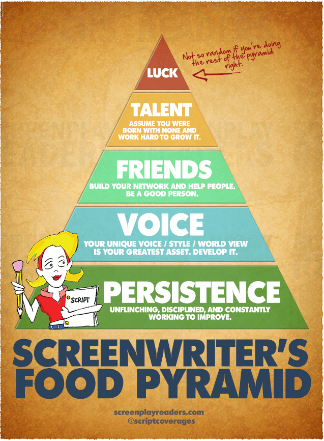 Screenwriter Food Pyramid